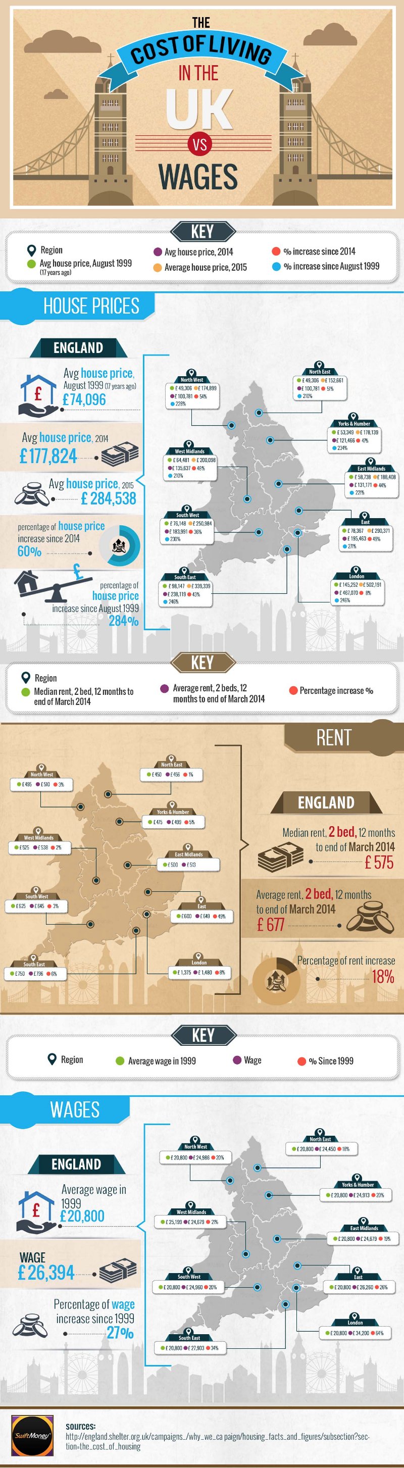 the cost of living in the UK infographic